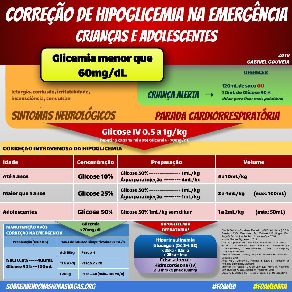 Hipoglicemia crianças