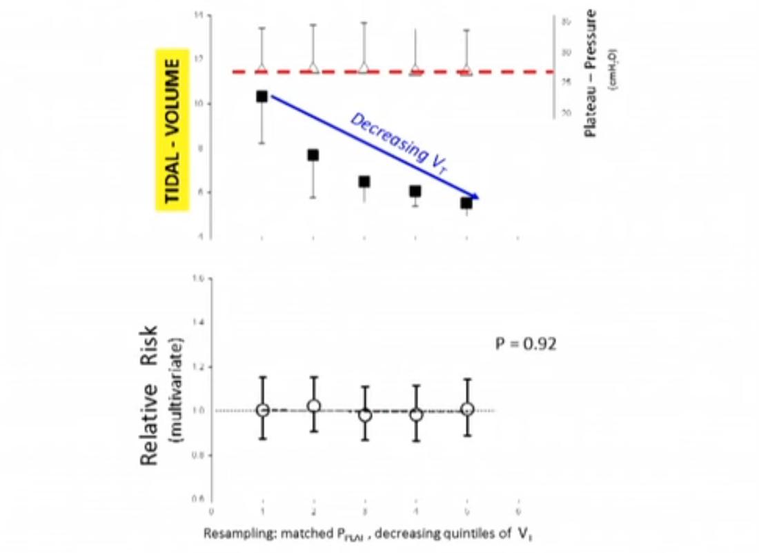 DP vs VT mortalidade