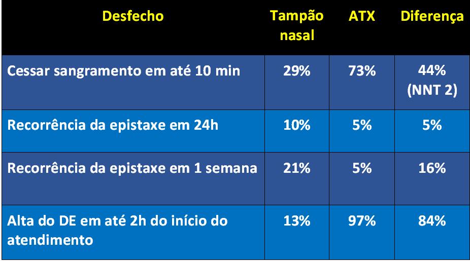 tabela_epistaxe