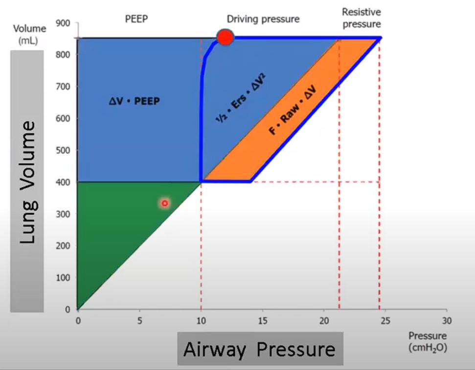ciclo ventilatório gráfico